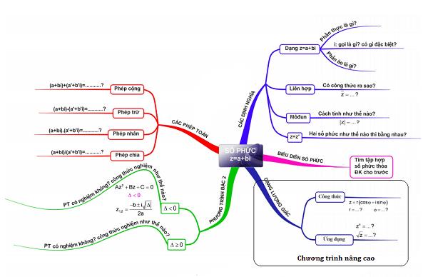 Hệ thống lại lý thuyết theo các chủ đề